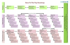 Race to the Top Roadmap