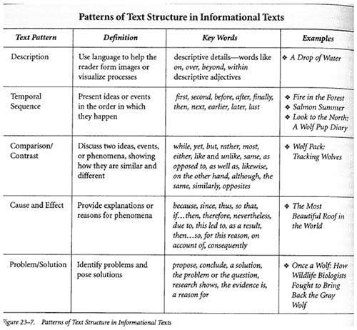 Is There A Difference Between Informational Text And Nonfiction Text