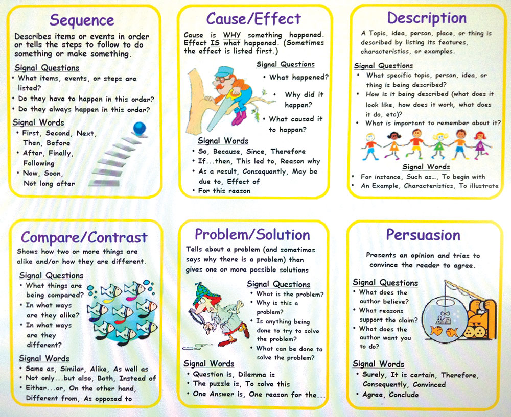 Informational Text 101 - Lessons - Tes Teach